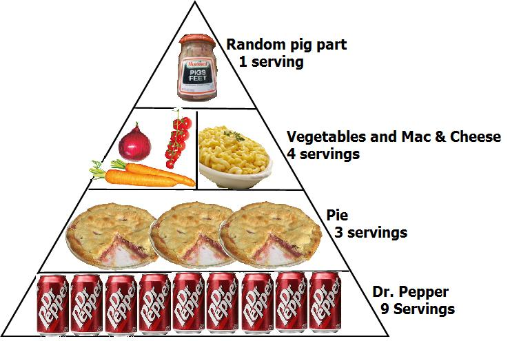 The arkansas food pyramid nanook of the south for Arkansas cuisine